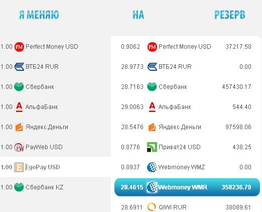 Обменники валют - Форум Webtransfer